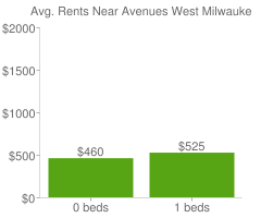 Graph of average rent prices for Avenues West Milwaukee