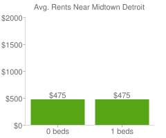 Graph of average rent prices for Midtown Detroit