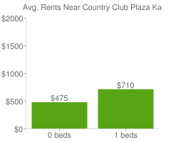 Graph of average rent prices for Country Club Plaza Kansas City