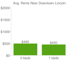 Graph of average rent prices for Downtown Lincoln