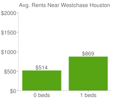 Graph of average rent prices for Westchase Houston