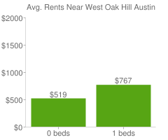 Graph of average rent prices for West Oak Hill Austin