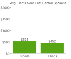 Graph of average rent prices for East Central Spokane