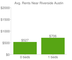 Graph of average rent prices for Riverside Austin