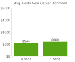 Graph of average rent prices for Carver Richmond