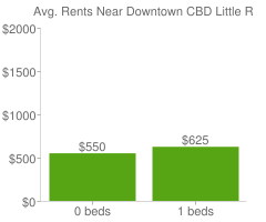 Graph of average rent prices for Downtown CBD Little Rock
