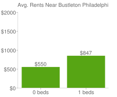 Graph of average rent prices for Bustleton Philadelphia