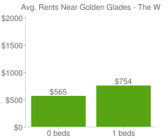 Graph of average rent prices for Golden Glades - The Woods Jacksonville