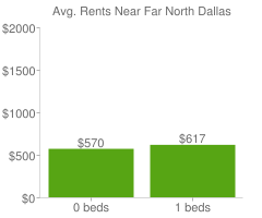 Graph of average rent prices for Far North Dallas