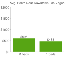 Graph of average rent prices for Downtown Las Vegas
