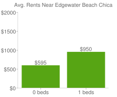 Graph of average rent prices for Edgewater Beach Chicago