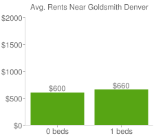 Graph of average rent prices for Goldsmith Denver