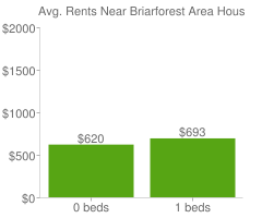 Graph of average rent prices for Briarforest Area Houston