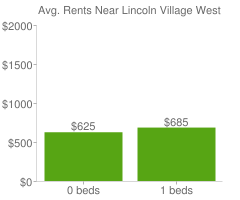 Graph of average rent prices for Lincoln Village West Stockton