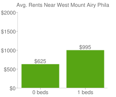 Graph of average rent prices for West Mount Airy Philadelphia