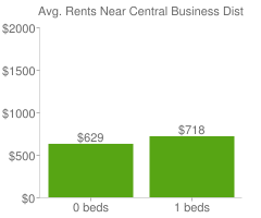 Graph of average rent prices for Central Business District - Downtown Kansas City