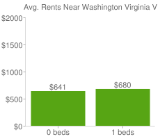Graph of average rent prices for Washington Virginia Vale Denver