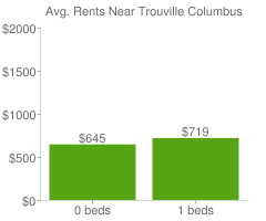 Graph of average rent prices for Trouville Columbus