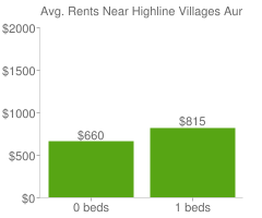 Graph of average rent prices for Highline Villages Aurora