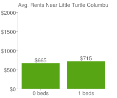 Graph of average rent prices for Little Turtle Columbus