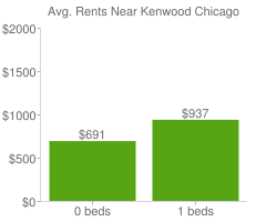 Graph of average rent prices for Kenwood Chicago