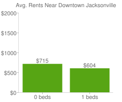 Graph of average rent prices for Downtown Jacksonville Jacksonville