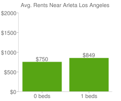 Graph of average rent prices for Arleta Los Angeles