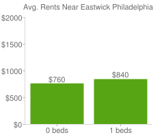 Graph of average rent prices for Eastwick Philadelphia