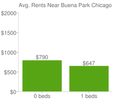 Graph of average rent prices for Buena Park Chicago