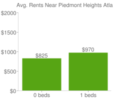 Graph of average rent prices for Piedmont Heights Atlanta