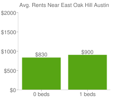 Graph of average rent prices for East Oak Hill Austin