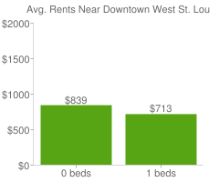 Graph of average rent prices for Downtown West St. Louis