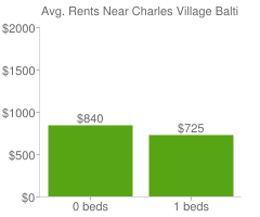Graph of average rent prices for Charles Village Baltimore