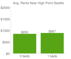 Graph of average rent prices for High Point Seattle