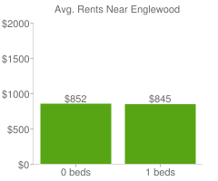 Graph of average rent prices for Englewood