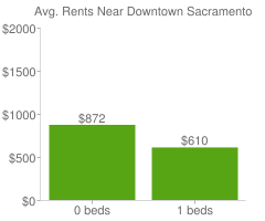 Graph of average rent prices for Downtown Sacramento