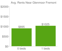 Graph of average rent prices for Glenmoor Fremont