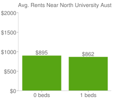 Graph of average rent prices for North University Austin
