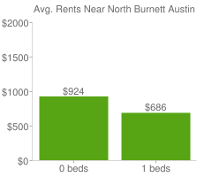 Graph of average rent prices for North Burnett Austin
