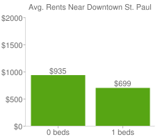 Graph of average rent prices for Downtown St. Paul