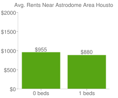 Graph of average rent prices for Astrodome Area Houston