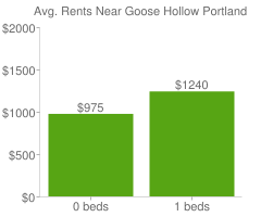 Graph of average rent prices for Goose Hollow Portland