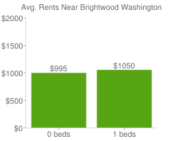 Graph of average rent prices for Brightwood Washington D.C.