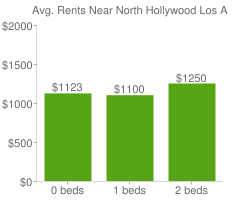 Graph of average rent prices for North Hollywood Los Angeles