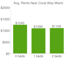 Graph of average rent prices for Coral Way Miami