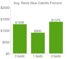 Graph of average rent prices for Cabrillo Fremont