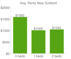 Graph of average rent prices for Suitland