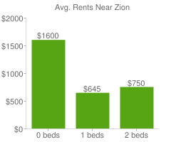Graph of average rent prices for Zion