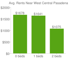 Graph of average rent prices for West Central Pasadena