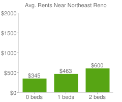 Graph of average rent prices for Northeast Reno